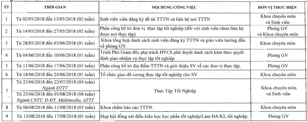Kế hoạch thực tập TN các lớp hệ ĐHCQ Khóa 2014, Liên thông Khóa 2016 Ngành ĐTTTT